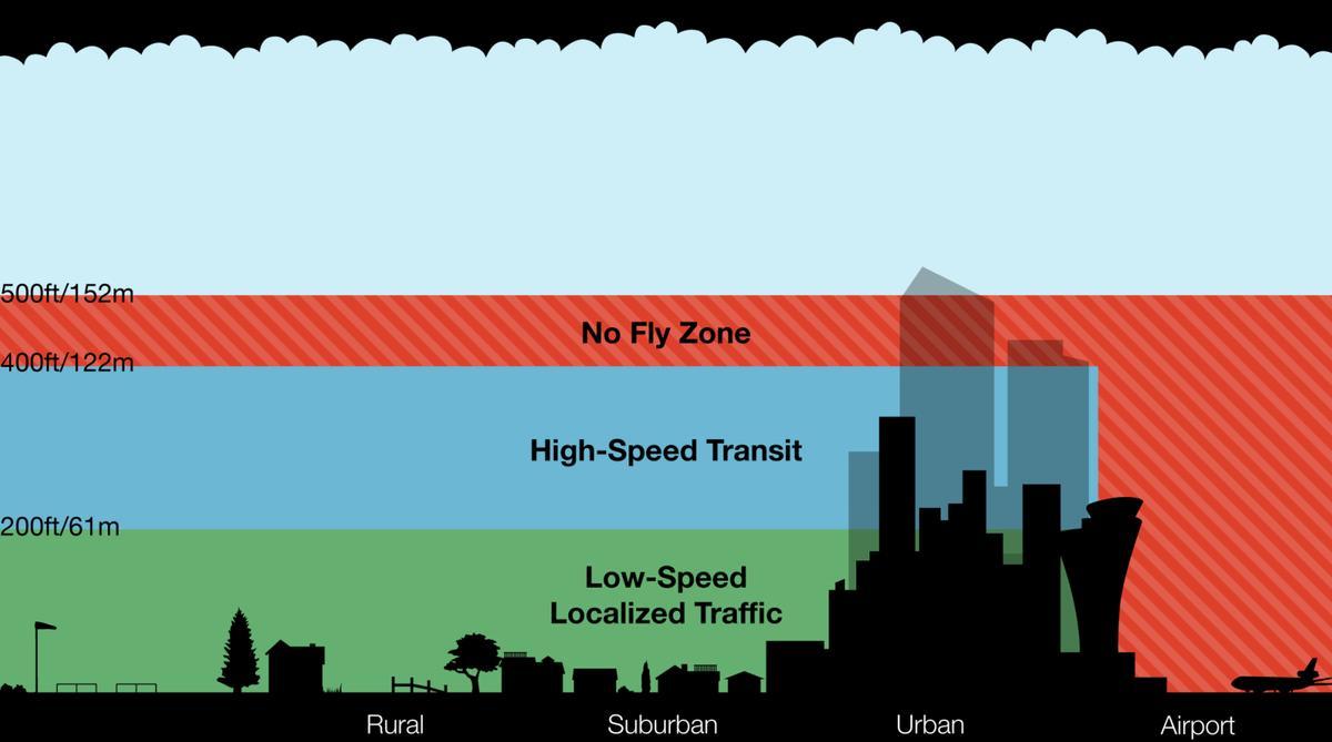 無人機專用飛行空域