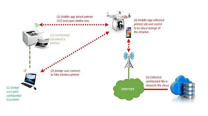 無人機入侵 Wi-Fi 打印機解構圖