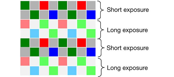 網上流傳的 HDR 感光元件運作原理說明圖。