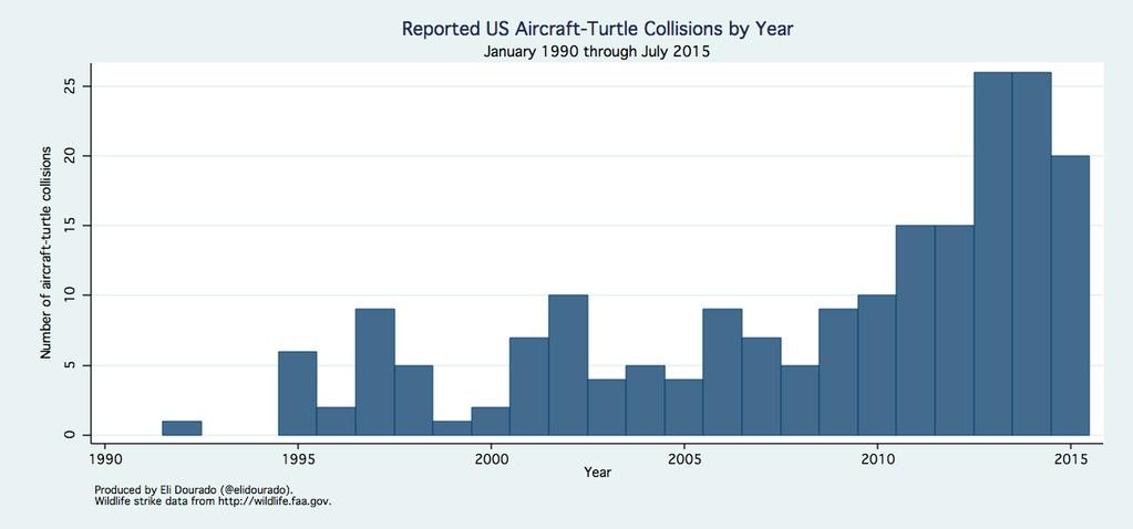 美國飛行機體撞擊烏龜的每年次數