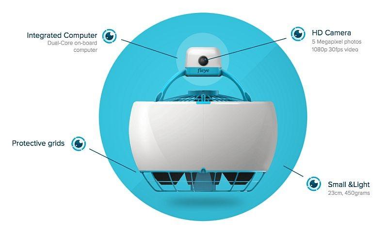 Fleye Drone 的頂端設有500 萬拍攝像素航拍鏡頭和微型電腦。