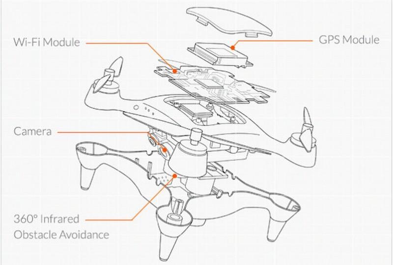ONAGOfly 航拍機的 4 大核心部分:GPS 模組、Wi-Fi模組、航拍鏡頭、紅外線智能迴避系統。