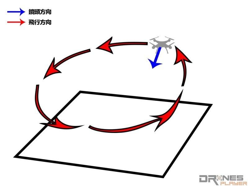 環繞拍攝運鏡法的空拍機飛行路線和鏡頭角度