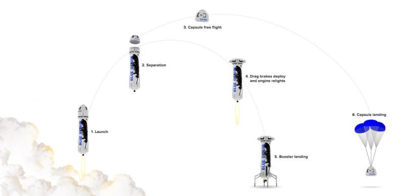 圖解火箭回收過程。
