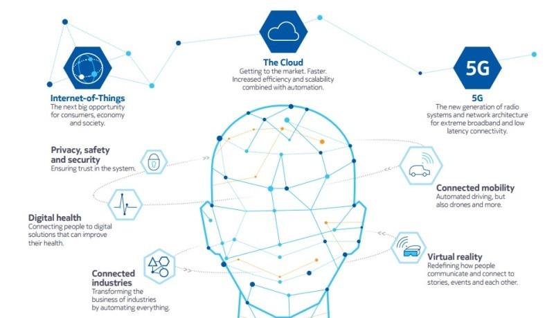 從 Nokia 與 Alcatel-Lucent 合併後發展藍圖可見,業務將以物聯網、雲端運算、5G 數據網絡為重點;在 5G 底下的正是無人機項目。