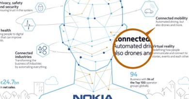 Nokia 進軍雲端•物聯網領域 發展藍圖中竟有無人機!