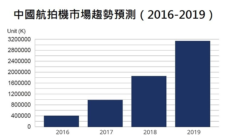 IDC 評估,及至 2019 年中國消費級無人機的出貨量將逾 300 萬部。(資料來源: IDC China Quarterly Camera Drone Tracker Q3 2015)