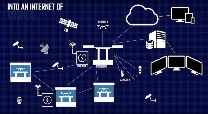 Dronebox 長遠目標是要實現無人機聯網。