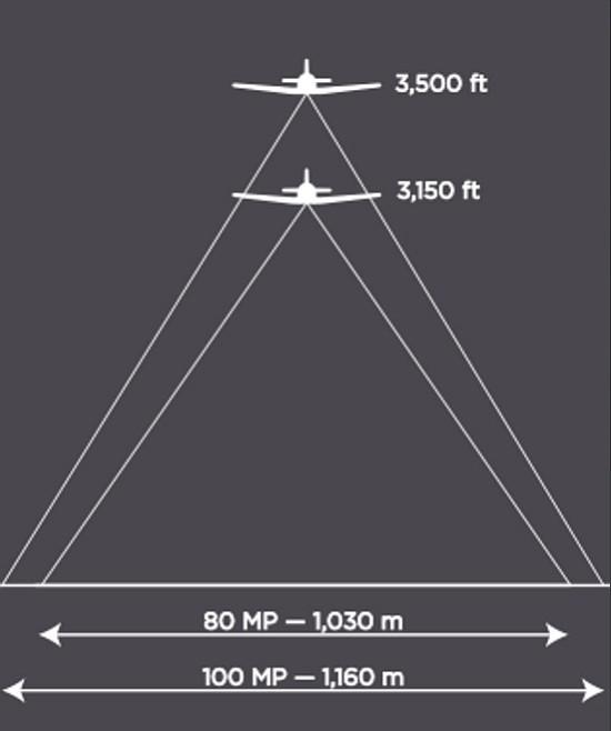 Phase One iXU 1000 系列的高像素拍攝能力,更可讓空拍範圍變得更廣闊。