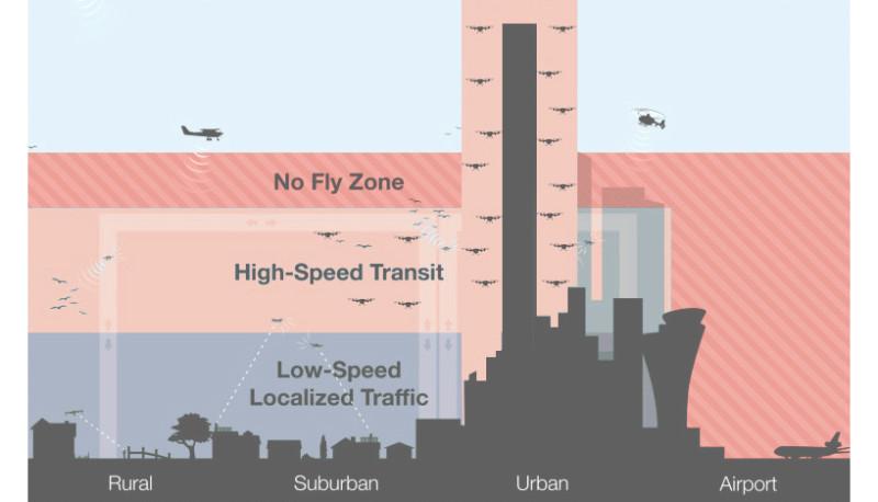 The Hive 的垂直設計,容許無人機避開禁飛空域,在大廈上的飛行通道遊走。