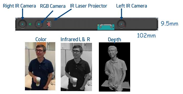 Intel RealSense R200 感應器陣容