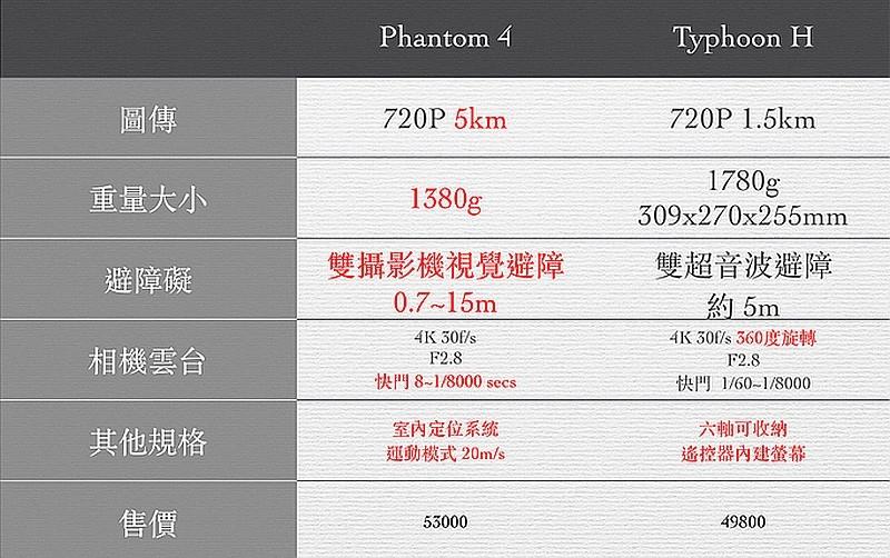 Typhoon H vs Phantom 4 五大規格賣點比較