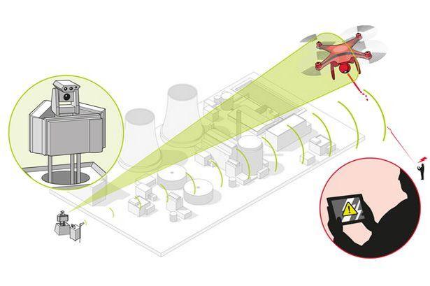 空中巴士的反無人機系統用作保護核電站等重要設施。