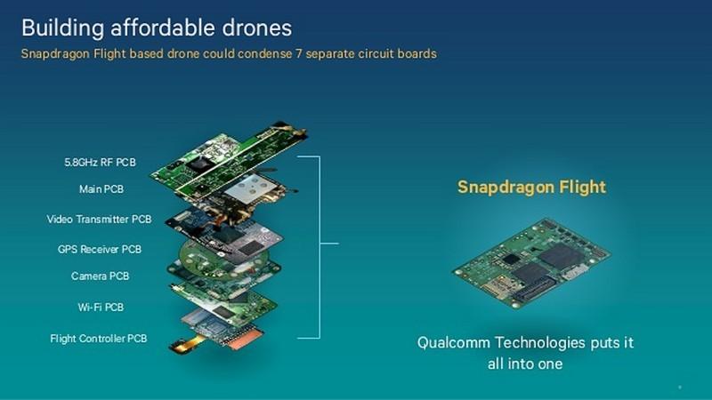高通憑藉 Snapdragon Flight 平台挺進無人機市場。