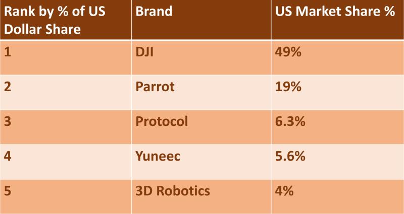 DJI 的市場佔有率高達 49%,穩佔美國民用無人機市場半壁江山。( 資料來源: The NPD Group )