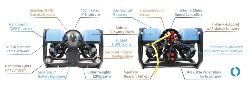 BlueROV2 水中無人機的機身解構圖