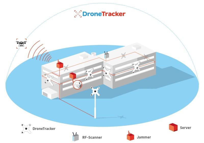 Dedrone DroneTracker 多感應器系統