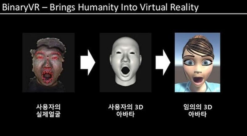 利用《C++》和《Unity SDK》頭像動畫控制軟體,便能夠將用家的表情,投射到虛擬人物上。