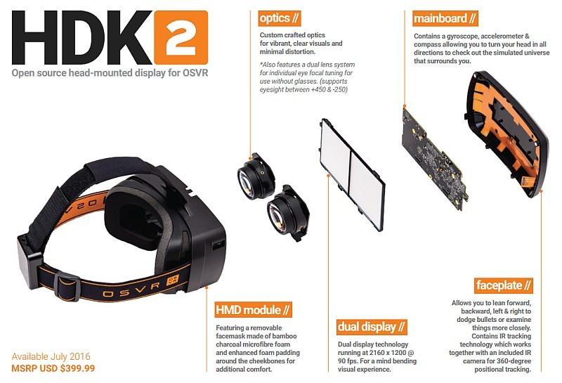 OSVR HDK 2 用上模組化設計,因此廠方要進行升級亦相當簡單,只需替換個別組件即可。