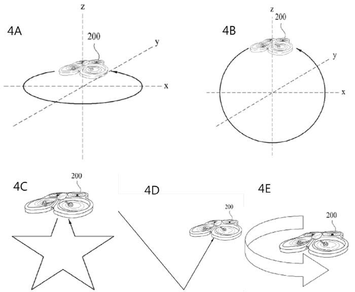 無人機能水平或垂直打圈飛行,或隨特定軌道,如星形或 V 形飛行。