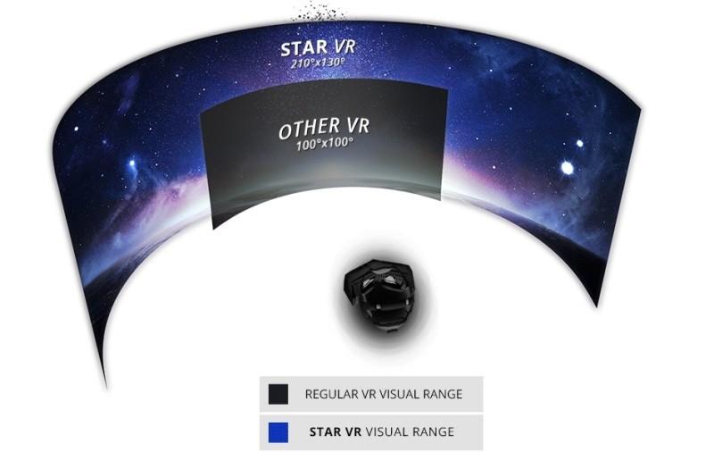 StarVR 眼鏡擁有 210 度可視角度,比起一般 VR 眼鏡可提供更廣闊的視野,尤如觀看IMAX電影般。
