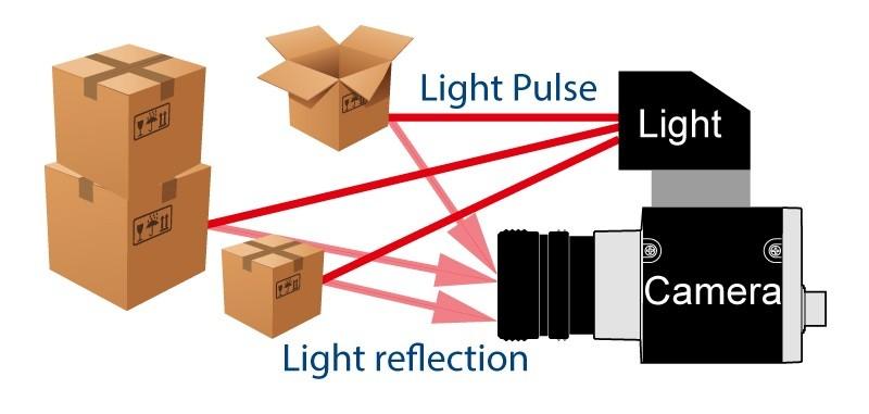 當無人機上的飛時測距儀器發射一道雷射光脈衝,雷射光照射到物體表面後被反射,再由儀器內的感測器接收光訊號,並記錄時間;光訊號往返一趟的時間,可換算為訊號所來回行走的距離,從而推算出飛行器與障礙物之間距離。