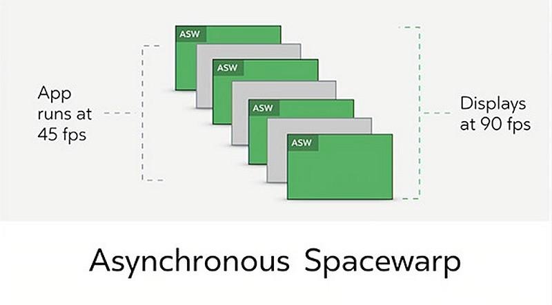 Asynchronous Spacewarp 技術可將 45fps 的遊戲原生畫面「合成」輸出為 90fps。