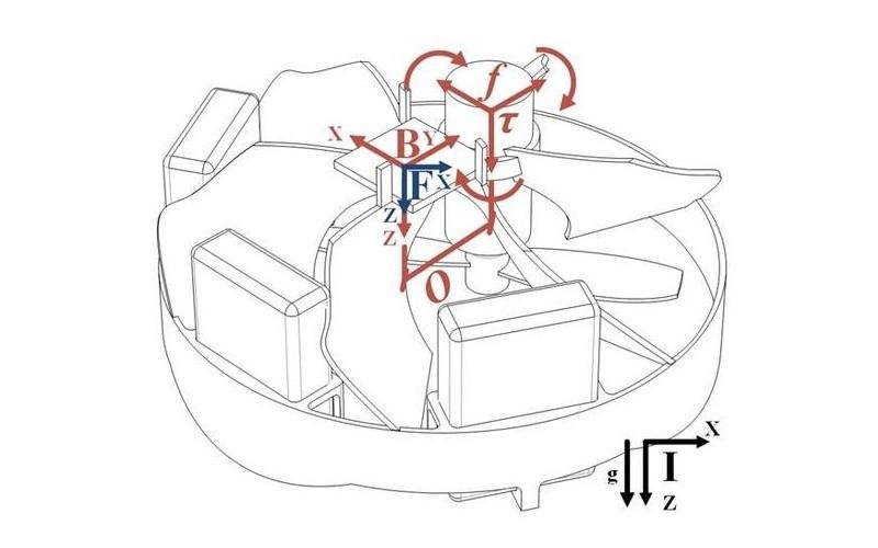 Piccolissimo 單軸無人機的發動機開啟後,便會產生作用力和反作用力,驅動小槳翼和旋轉葉片向相反方向轉動,從而產生升力抬升機體。