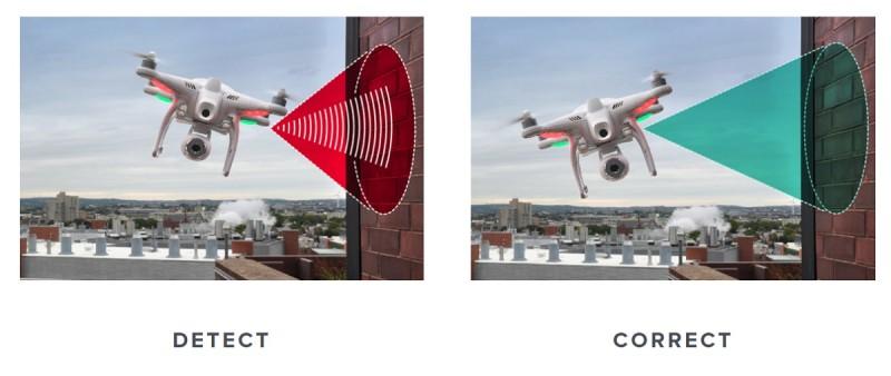 eBumper4 回聲定位感測器能感知左、右、前、上方的障礙物,有效防撞飛行速度為每秒 8.5 呎,感應範圍約 15 呎。