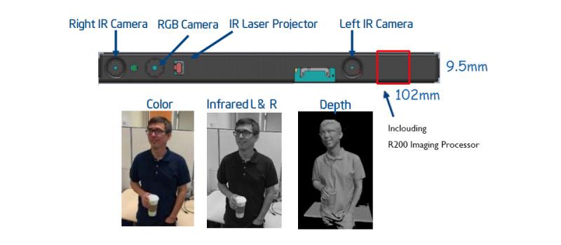 Intel RealSense 感測鏡頭模組上分別設有:1) 紅外線感測器、2) RGB視像鏡頭、3) 紅外線雷射投影器。