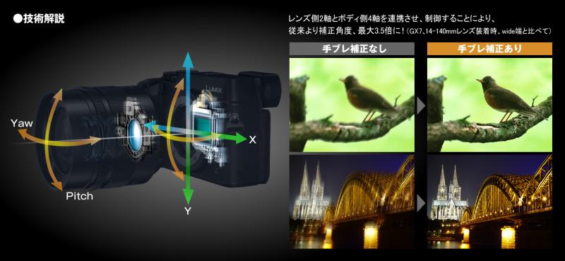 上圖為 Panasonic GX8 的 Dual I.S. 防震技術解說圖。