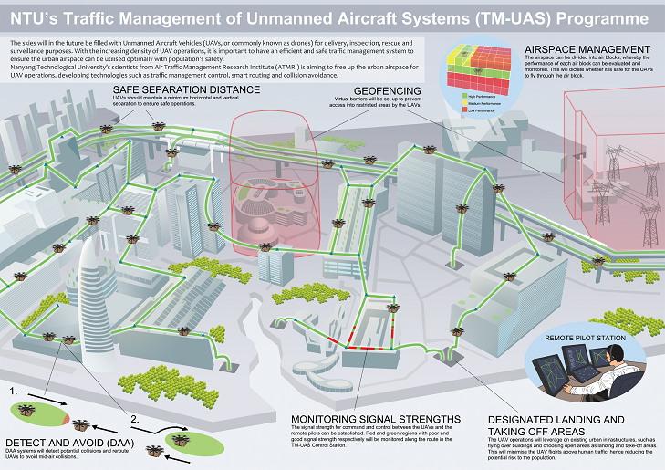新加坡空域交通管理研究學院(ATMRI)無人機交通管理系統