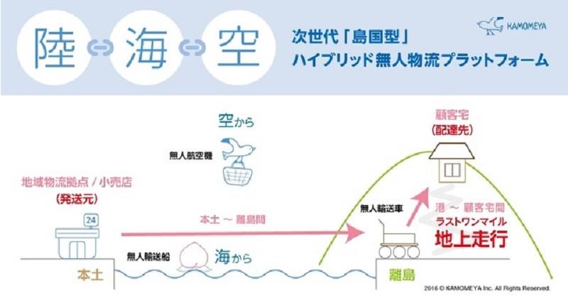 構想中的無人自駕物流方案,是由無人機,或無人自駕船搭配無人駕駛汽車的混合貨運方式。