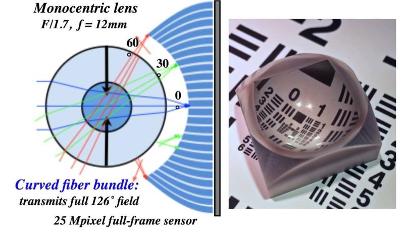 PMast VR 攝影機球面鏡頭的凸面難以聚焦,研發團隊便想到利用一束光纖形成的凹面,將影像聚焦到 2,500 萬畫素的全片幅感光元件上。