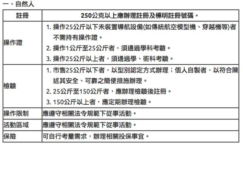 自然人(一般台灣民眾)無人機註冊規定